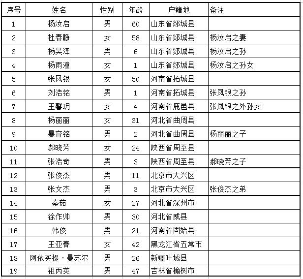 11·18北京大兴火灾遇难者名单 警方刑事拘留18人