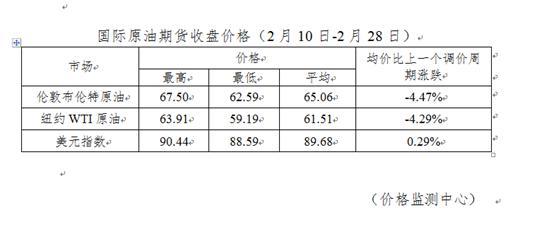 重庆时时彩免费开户:油价今晚要降了!92号汽油每升便宜1毛5