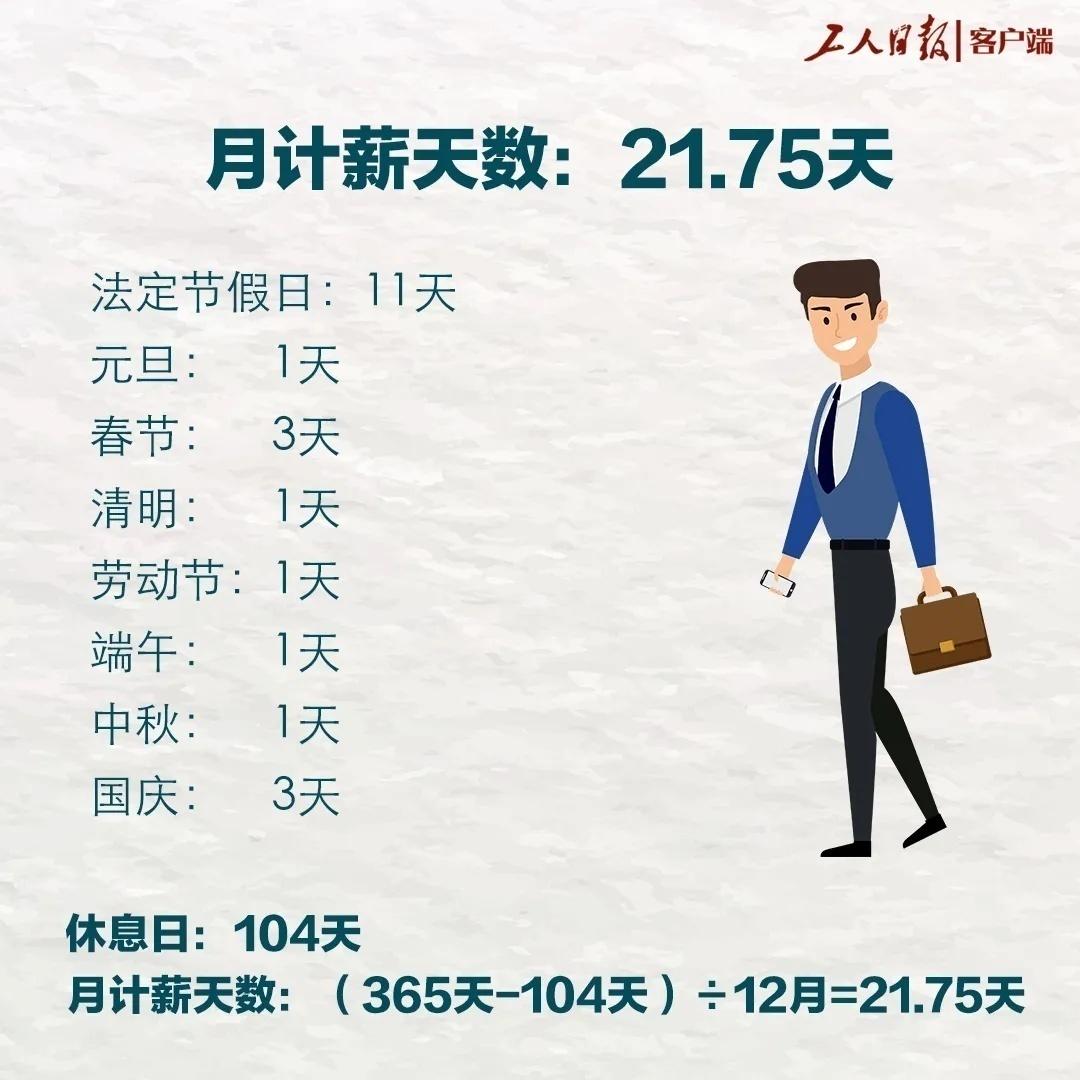 为什么每月发21.75天工资?不是22天?答案来了